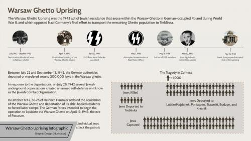 warsaw-ghetto-uprising-infographic